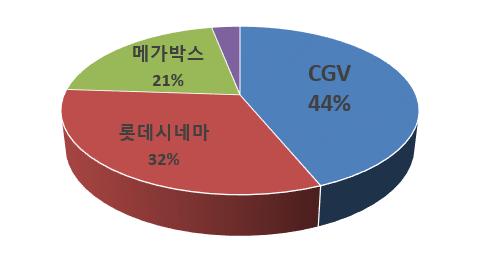2014년 기준 스크린 수 (출처: 영진위)