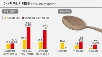 결과를 정해 놓은 연구의 한계: 금수저, 흙수저가 고착된다는 보사연 연구 결과, 믿어야 할까?