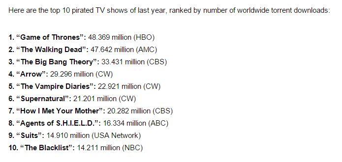 2014년 가장 많이 불법 다운로드된 TV 시리즈 출처: Variety