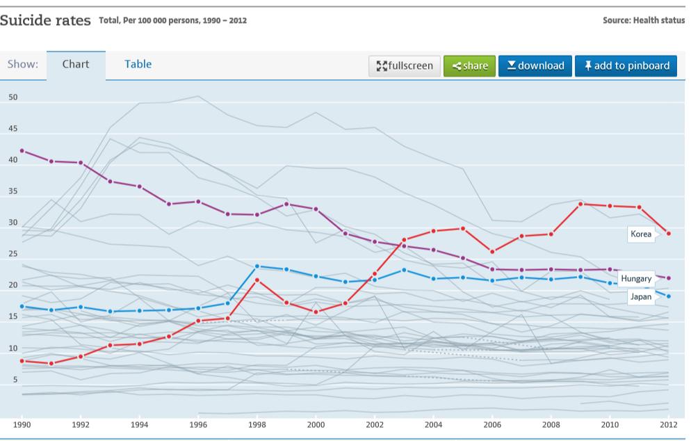 OECD에서 제공하는 국가별 자살률 데이터