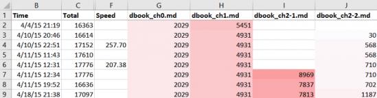 집필에 소요된 시간과 장 별 단어수의 증가량