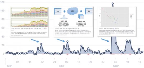 페이스북 페이지에 올린 글에 대한 독자들의 반응 (일별 좋아요 수 증가)