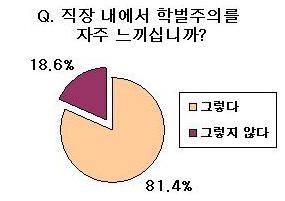 학벌주의설문-그래프