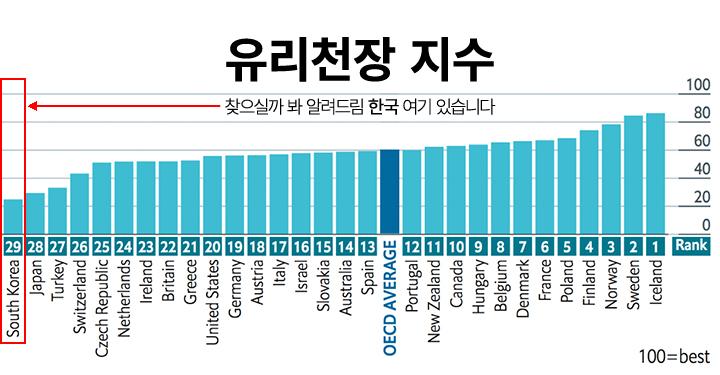 일하는 여성에게 안 좋은 나라, 대한민국