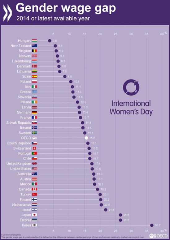 OECD_임금_통계