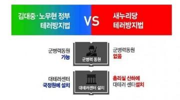 새누리당 테러방지법이 김대중·노무현보다 더 온건하다고?
