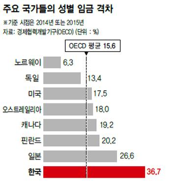 데이터 제공: OECD, 출처 : 한겨레