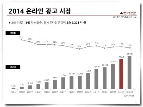 온라인 광고 시장의 성장률은 둔화되고 있지만, 그 규모가 끊임없이 증가하는 추세임은 분명하다. 출처: 한국온라인광고협회