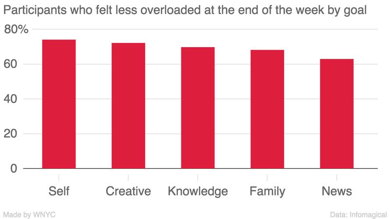 전체 참여자의 70%는 전보다 정보과잉에서 벗어났음을 느낀다고 답했습니다.