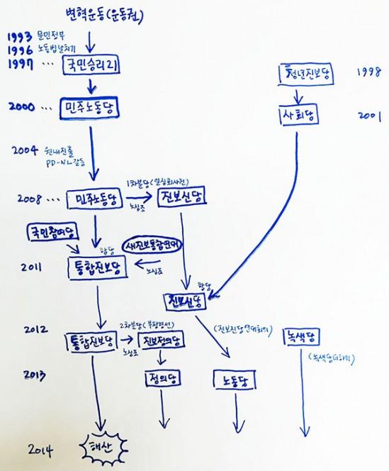 통합진보당 해산 결정문에 정리된 진보정당들의 계보.
