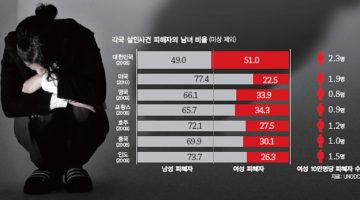 통계는 장난을 치지 않는다: 강력범죄 앞에 여성이 심히 취약하다는 근거