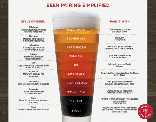 Beer+Pairings+Simplified