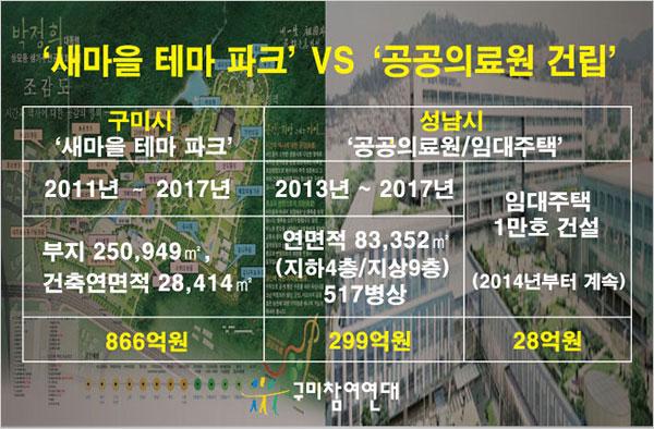 구미시에선 새마을 테마 파크에 866억원을 쓰고 성남시에선 공공의료원 건립에 299억을 쓸 계획이다.