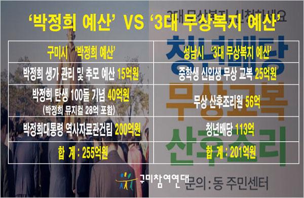 구미시에서 박정희 예산에 255억을 쓰는 반면, 성남시는 무상복지 예산으로 201억을 쓰고 있다.