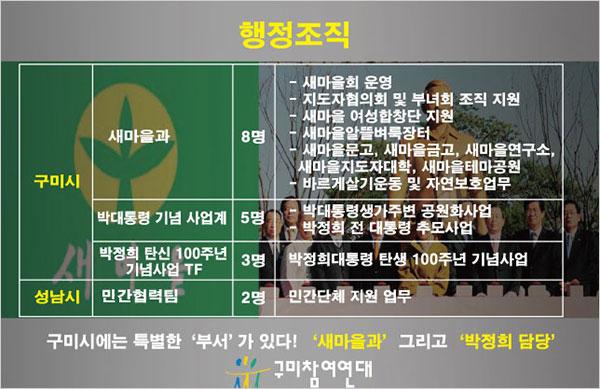 구미에선 새마을과와 박정희 관련사업에 무려 16명이 일하지만 성남의 민간협력팀 공무원은 단 두 명뿐이다.