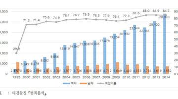 통계는 장난을 치지 않는다2: '강력범죄'의 성비에 대하여