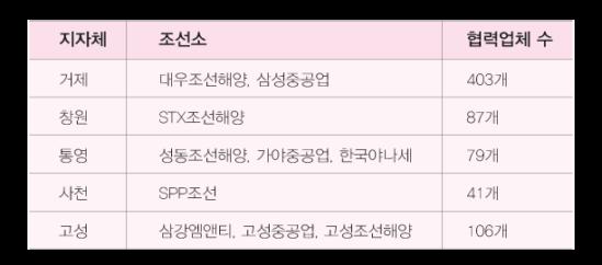 경남지역 조선소와 협력업체 현황, 2016 기준 출처: 경상남도