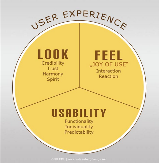 user_experience