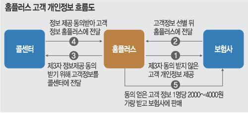 홈플러스는 보험사에 고객정보를 팔아먹었다 출처: 국민일보