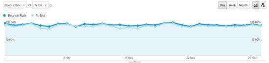 이탈률 vs. 이탈률( %) 비교 차트