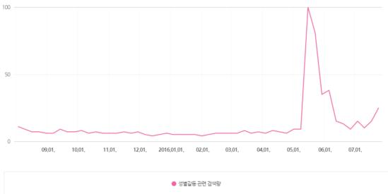 """""""남혐"""",""""여혐""""을 키워드로 입력한 네이버 검색량 추이"""