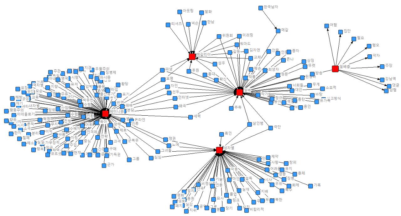 단어들간의 네트워크 1