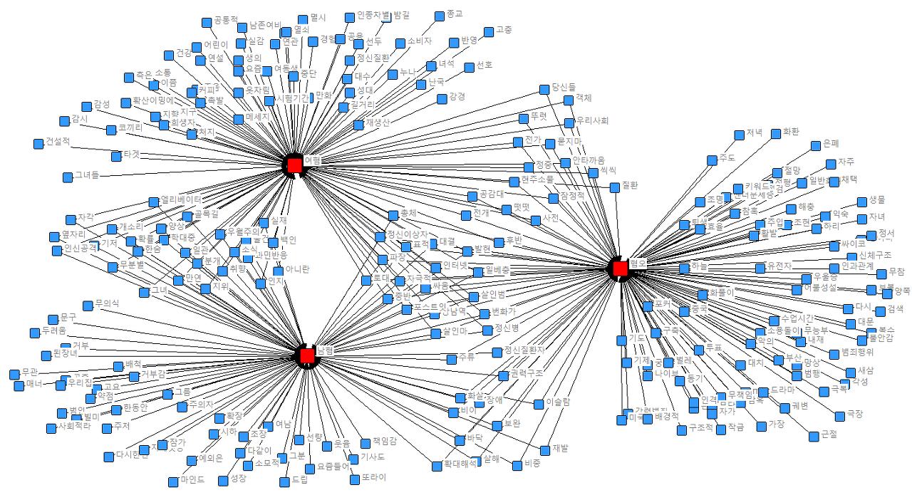 단어들간의 네트워크 2