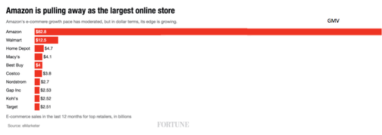 아마존의 온라인 커머스 점유율. 그야말로 압도적이다. (출처:http://fortune.com/2016/05/11/retailers-stocks/?xid=yahoo_fortune)