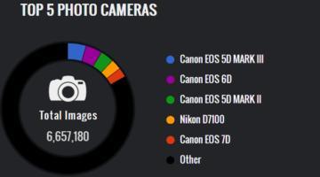 가장 인기있는 카메라 브랜드 TOP 5
