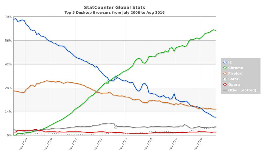 전세계 웹 브라우저 점유율 출처 : StatCounter