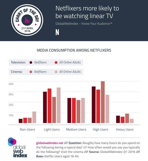 넷플릭스 사용자들이 일반적으로 TV, 영화를 더 소비합니다