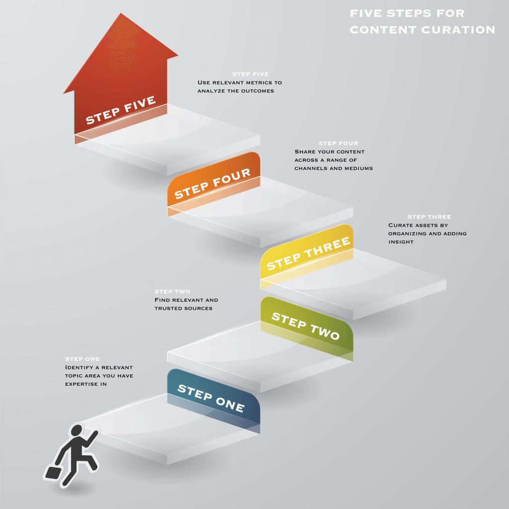 성공적인 콘텐츠 큐레이션을 위한 5단계