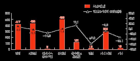 [그림1] 2015년 업종별 산재사망자 출처: 노동부 산재통계