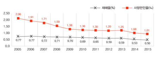 [그림2] 2005~2015년 간 산재사망과 재해율 추이 출처: 노동부 산재통계