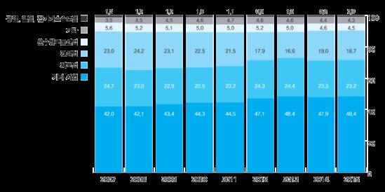[그림3] 노동부 산재통계상 업종별 종사자 분포(2007~2015년)