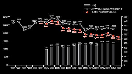 [그림5] 사망만인률을 낮추기 위해 통계기준을 바꾼 후 증발한 산재사망자(2002년 이후)