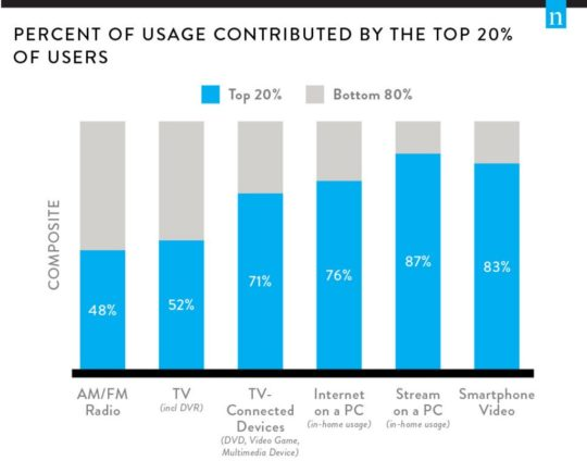 전통 TV 를 벗어날 수록 상위 20%가 매우 중요해진다