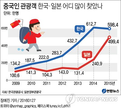 일본은 재방문율이 높아 지속 성장 중이다