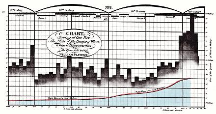 윌리엄 플레이페어(William Playfair) | 밀 가격과 노동임금의 변화 (The Price of The Quarter of Wheat & Wages of Labour by the Week)