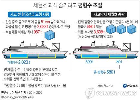 세월호는 과적을 숨기기 위해 평형수를 4분의 1만 채워 항구를 떠났다. 출처: 연합뉴스