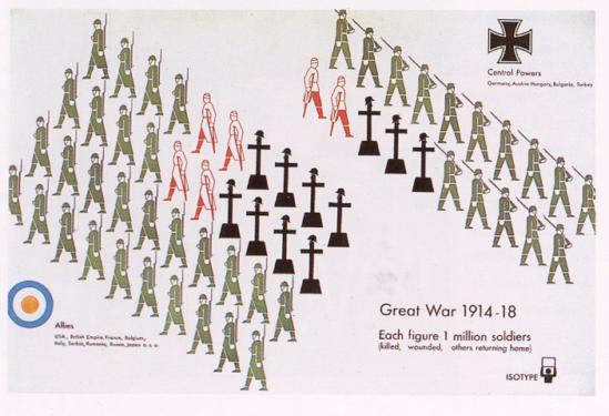 세계 1차 대전(Great War 1914-18)
