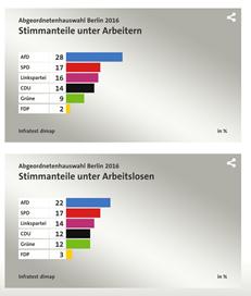 Arbeiter(육 체 노동자)에서 AfD 지지율이 월등히 높으나, 고용 불안과 직접적 연관성은 없다. 실업자(Arbeitslosen) 집단에서는 AfD 지지율이 상대적으로 높으나, 수치적 연관성은 비교적 약하다. 출처:http://wahl.tagesschau.de/wahlen/2016-09-18-LT-DE-BE/umfrage- afd.shtml)