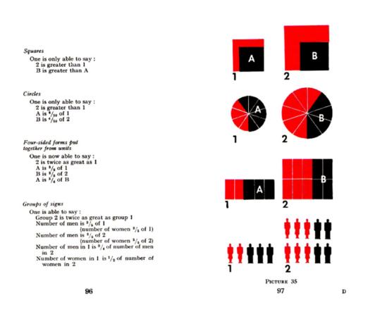 아이소타입 원리 설명 예시 | 국제 그림 언어(International picture language)
