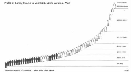 콜롬비아의 가족 수입 격차(Profile of Family Income Columbia, 1933)