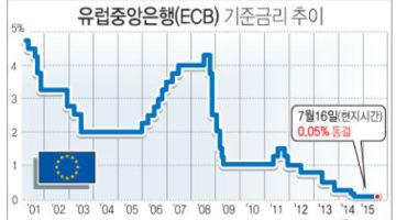 2008년 글로벌 금융위기 회고①: 왜 그렇게 금리가 낮았을까?