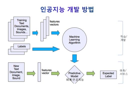 인공지능 개발방법