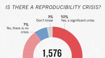과학의 재현성 위기: 1,500명 과학자에게 묻다