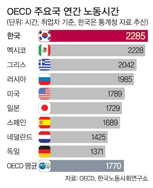 그걸 채우려고 죽어로 뽑아먹는 게 한국의 현실(…)