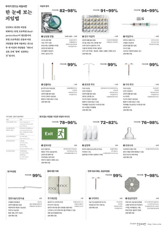 피임사전은 서울시 여성발전 기금의 지원으로 제작된 것으로온라인에서 무료로 다운받아 이용할 수 있다.