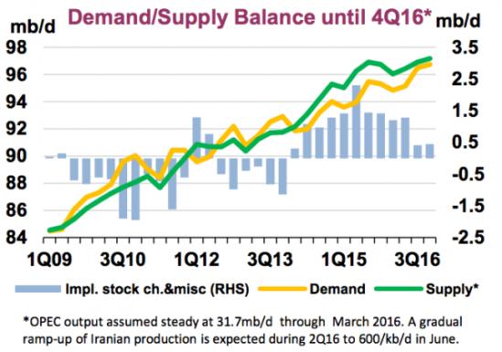 국제 원유 수요, 공급, 생산량. 자료: 국제 에너지 기구(International Energy Agency)